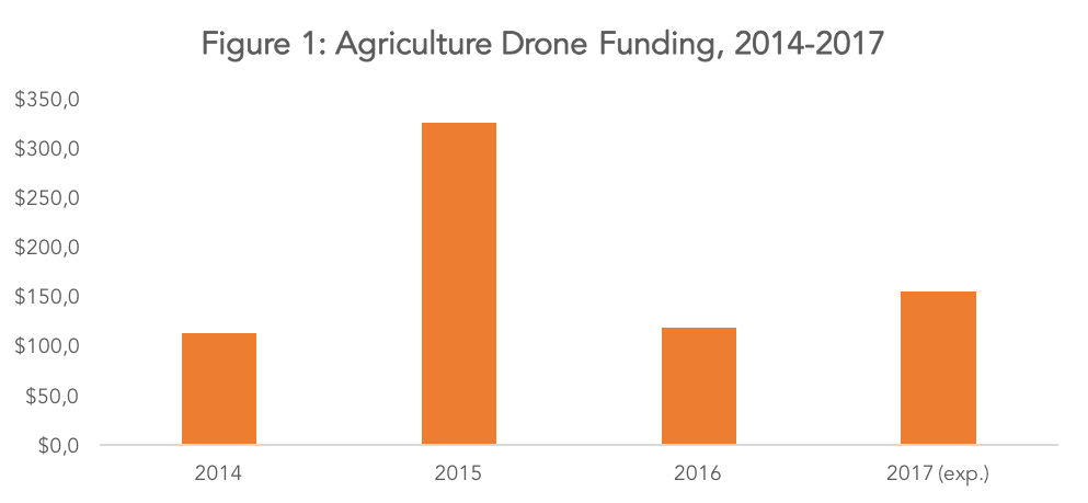 ag drones funding