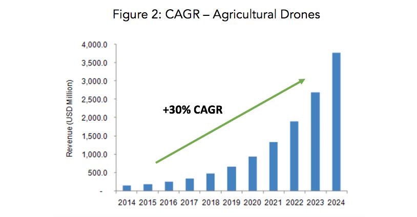 cagr ag drones